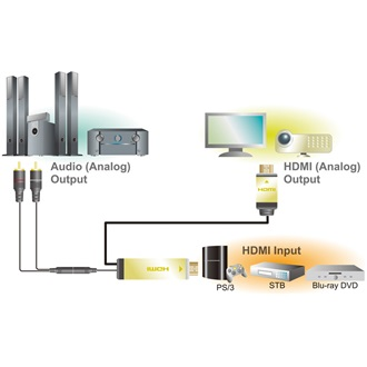 LogiLink HDMI -> HDMI Toslink/Coaxial SPDIF F/F adapter fekete